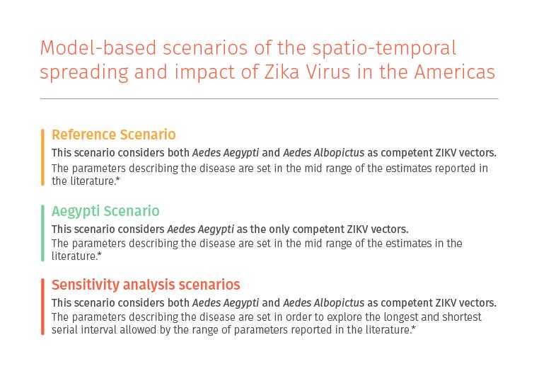 Zika Modeling